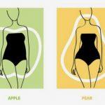 σχήματα σώματα